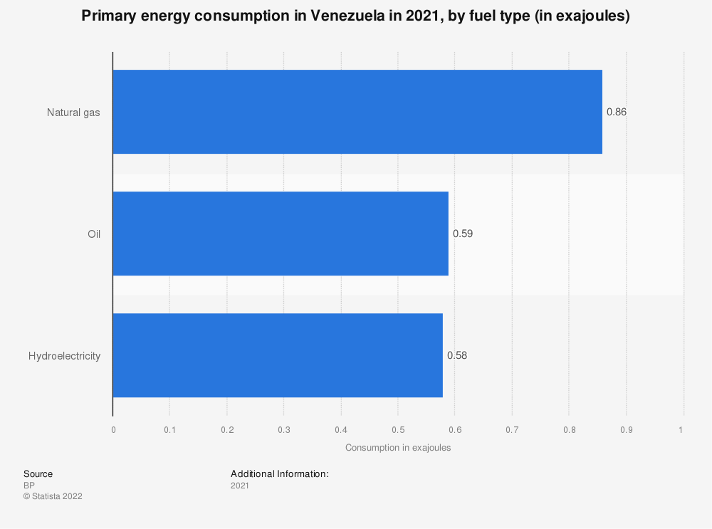 Statistic: Primary energy consumption in Venezuela from 2015 to 2018, by type of fuel (in million metric tons of oil equivalent) | Statista