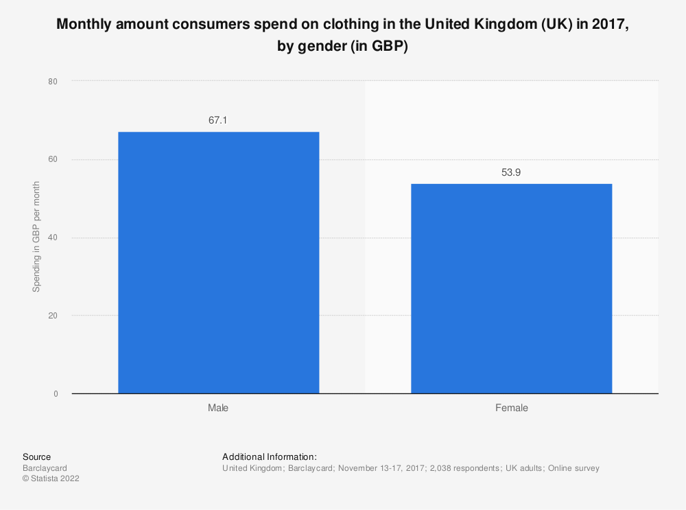 Statistic: Monthly amount consumers spend on clothing in the United Kingdom (UK) in 2017, by gender (in GBP) | Statista