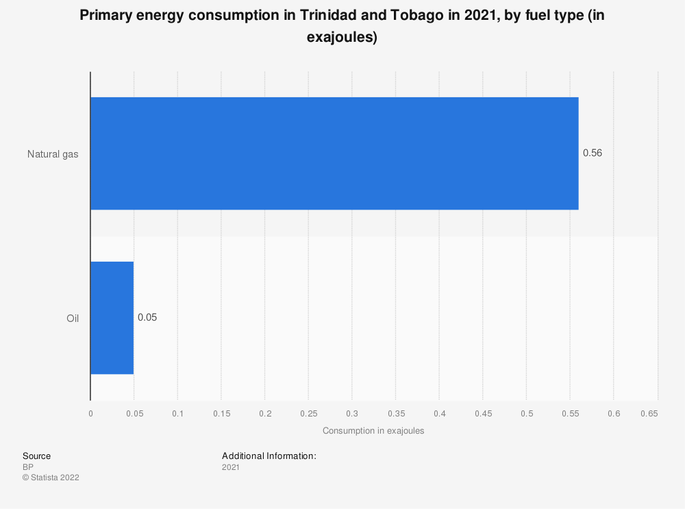 Statistic: Primary energy consumption in Trinidad and Tobago from 2015 to 2018, by type of fuel (in million metric tons of oil equivalent) | Statista