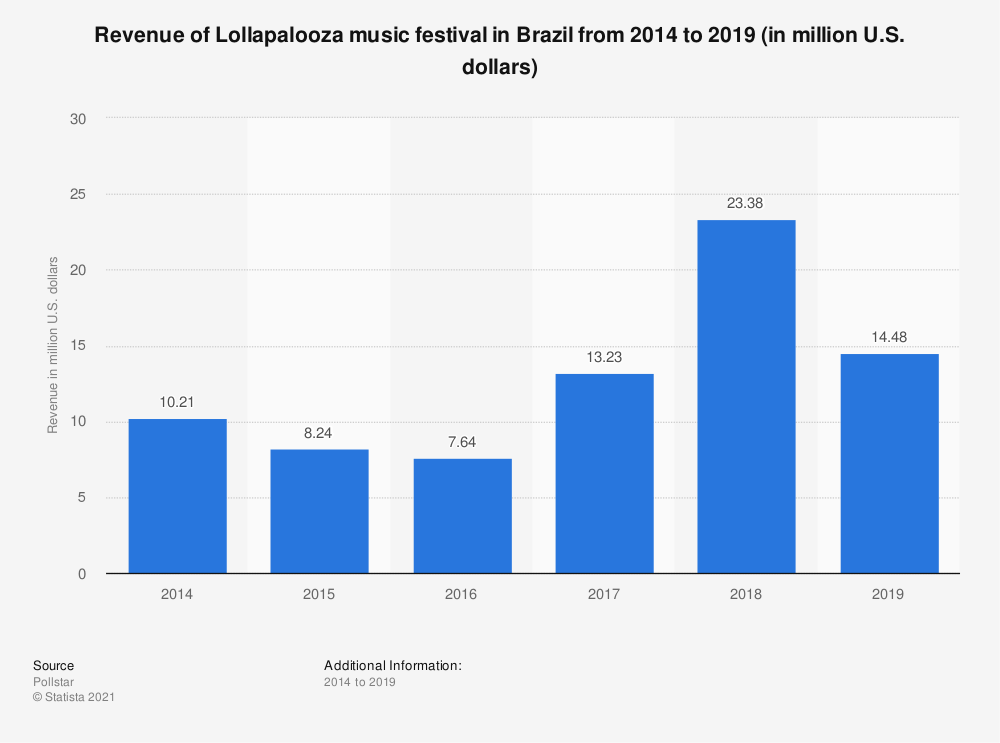 Statistic: Revenue of Lollapalooza music festival in Brazil from 2014 to 2018 (in million U.S. dollars) | Statista