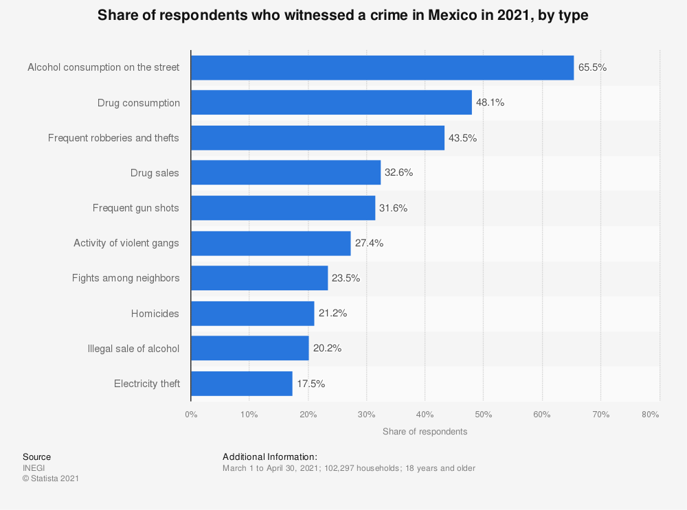 Statistic: Share of respondents who witnessed a crime in Mexico in 2019, by type   Statista