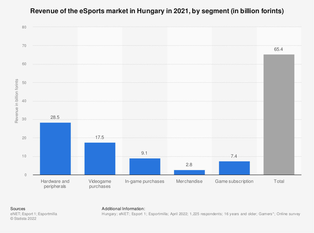 Statistic: Revenue of the E-sports market in Hungary in 2018, by segment (in billion Hungarian forint) | Statista
