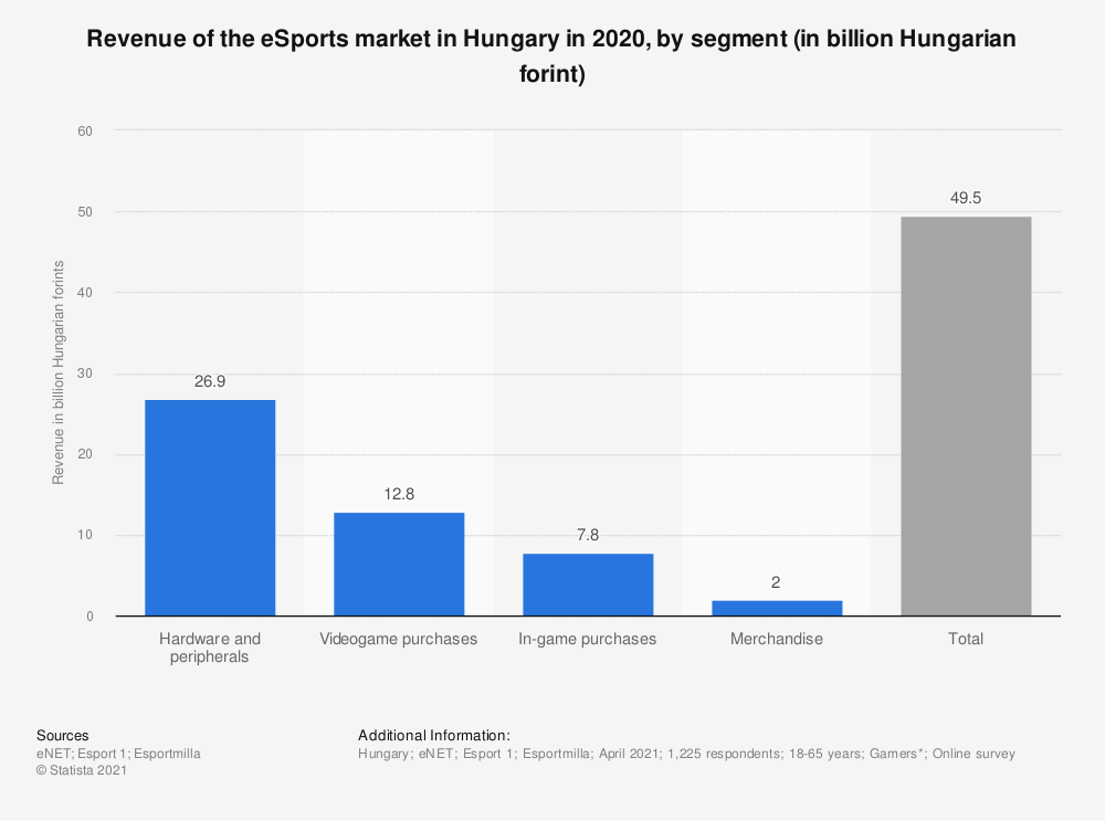 Statistic: Revenue of the E-sports market in Hungary in 2019, by segment (in billion Hungarian forint) | Statista