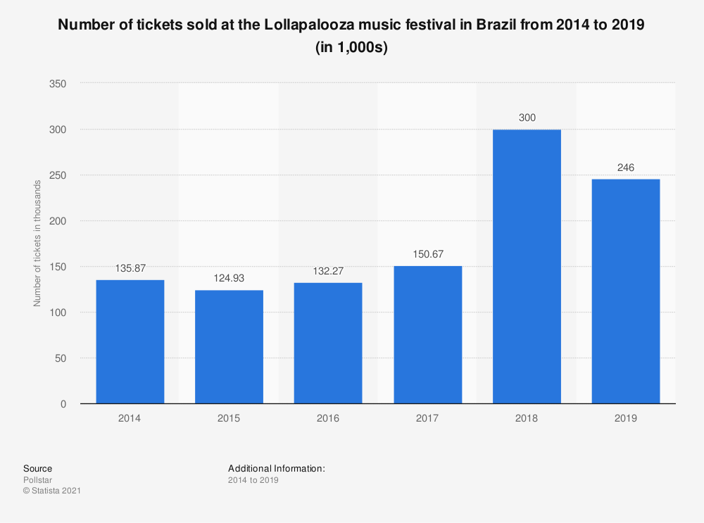 Statistic: Number of tickets sold at the Lollapalooza music festival in Brazil from 2014 to 2019 (in 1,000s) | Statista