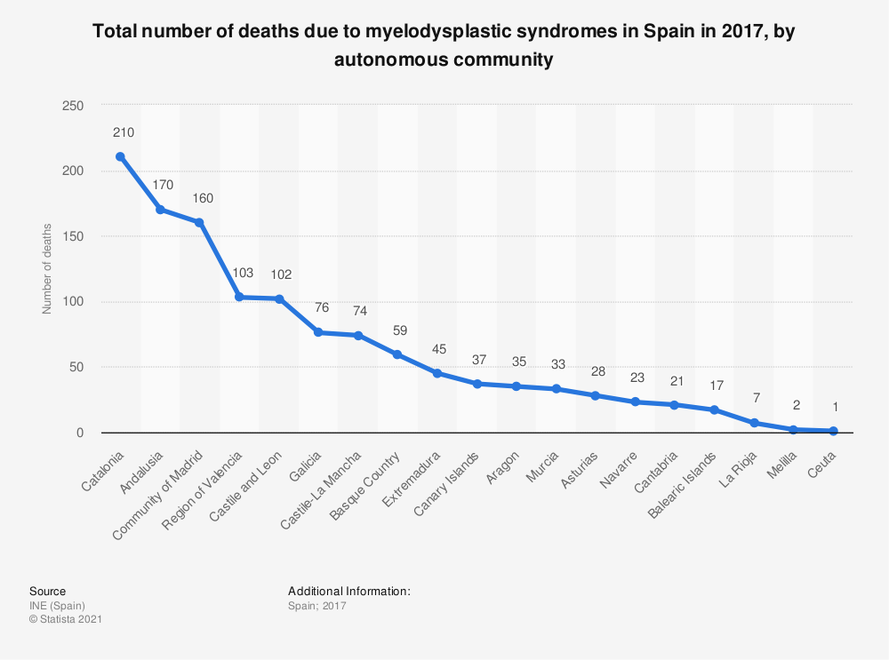 Statistic: Total number of deaths due to myelodysplastic syndromes in Spain in 2017, by autonomous community | Statista