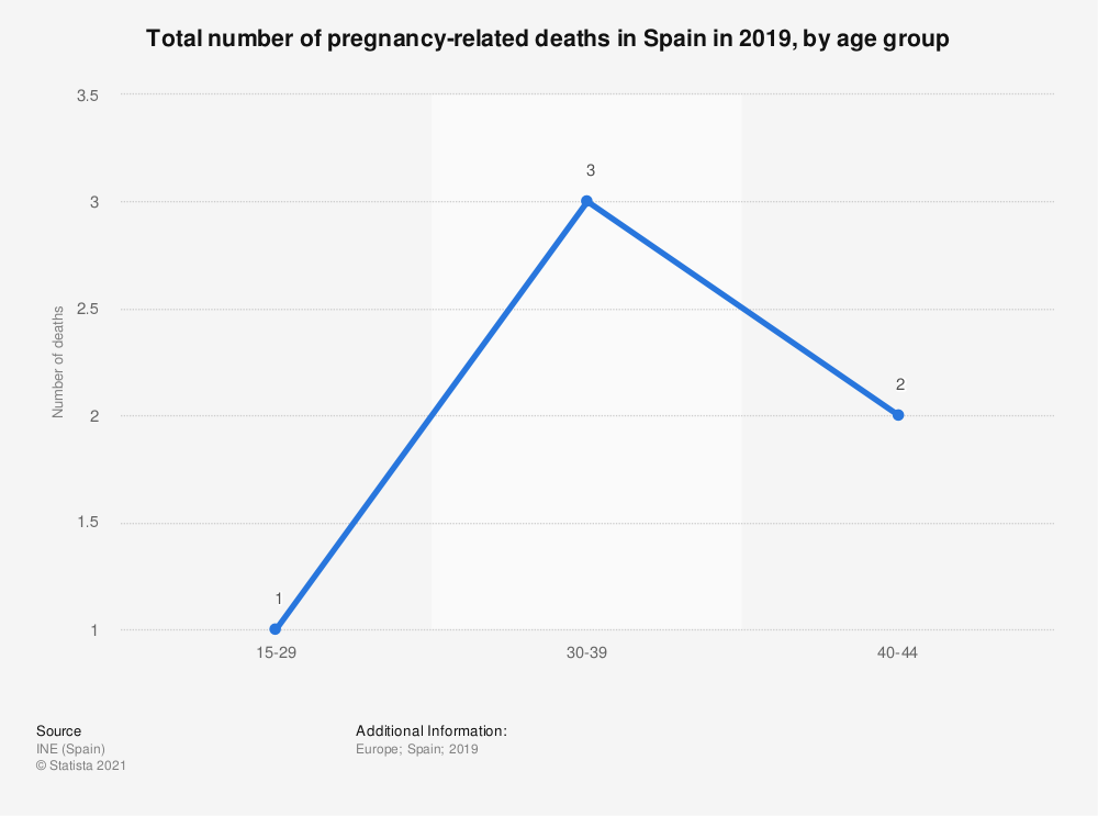 Statistic: Total number of pregnancy-related deaths in Spain in 2018, by age group   | Statista