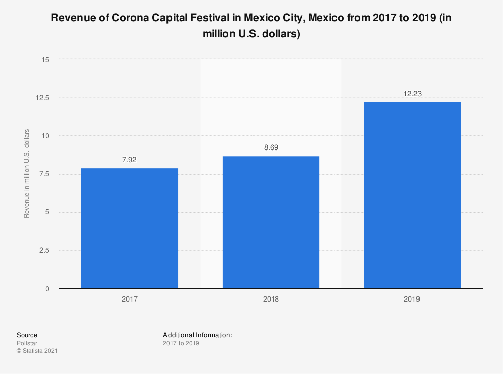 Statistic: Revenue of Corona Capital Festival in Mexico City, Mexico from 2017 to 2019 (in million U.S. dollars) | Statista
