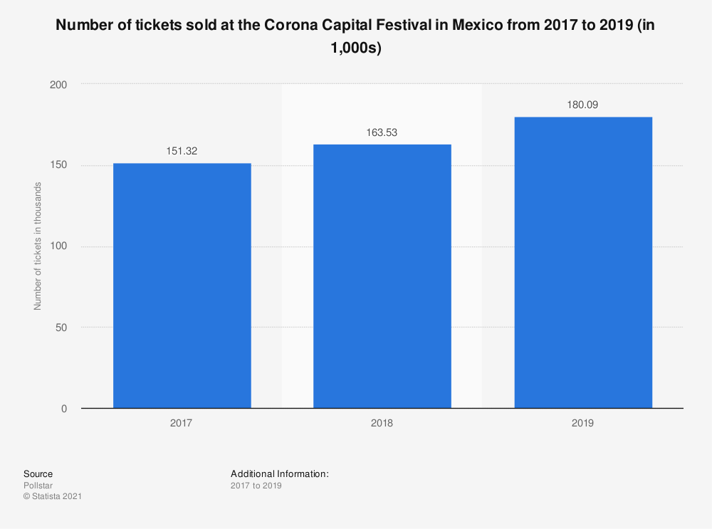 Statistic: Number of tickets sold at the Corona Capital Festival in Mexico in 2017 and 2018 (in 1,000s) | Statista