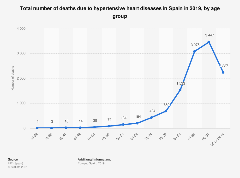 Statistic: Total number of deaths due to hypertensive heart diseases in Spain in 2019, by age group | Statista
