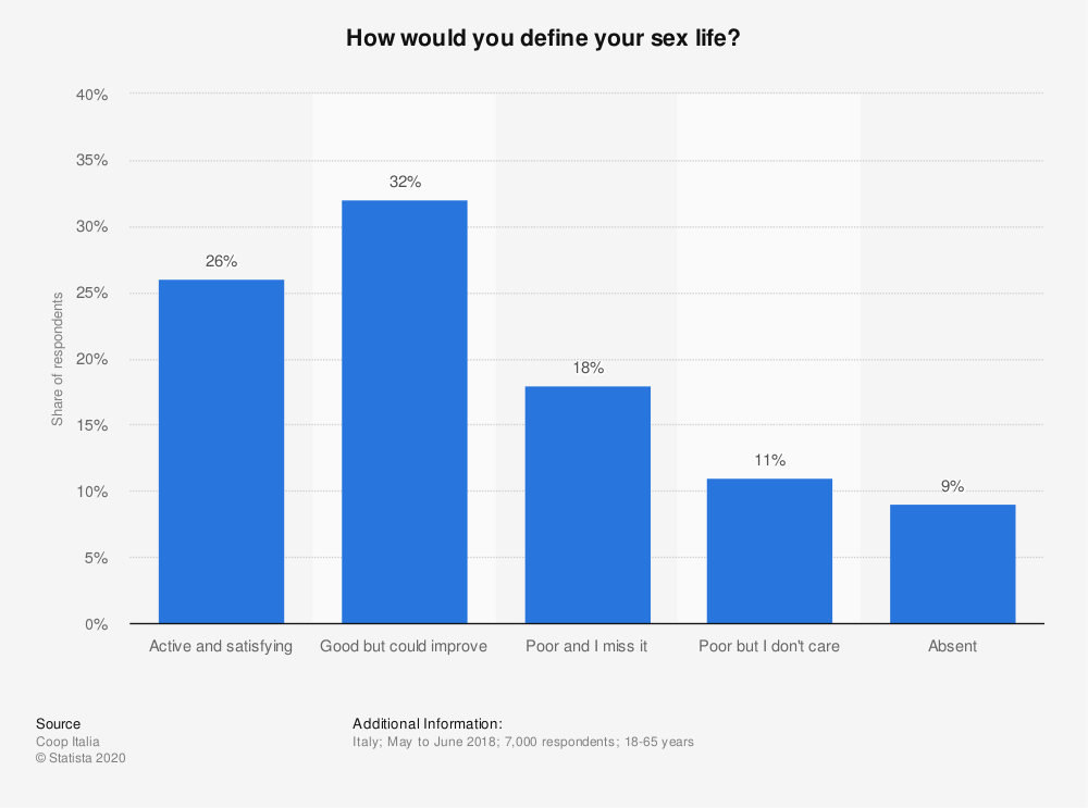 Statistic: How would you define your sex life? | Statista