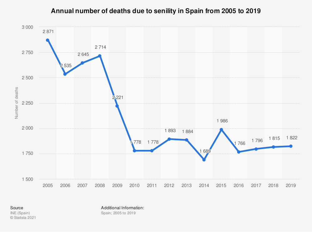 Statistic: Annual number of deaths due to senility in Spain from 2005 to 2018 | Statista