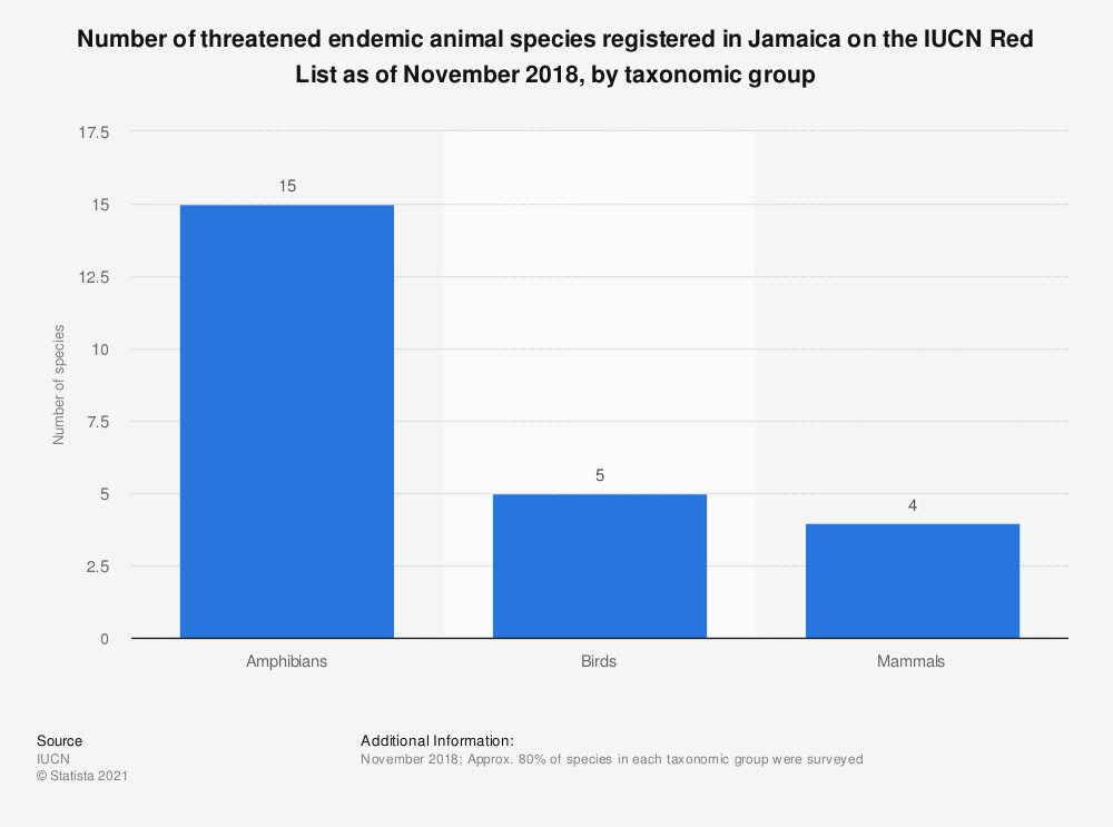 Statistic: Number of threatened endemic animal species registered in Jamaica on the IUCN Red List as of November 2018, by taxonomic group | Statista