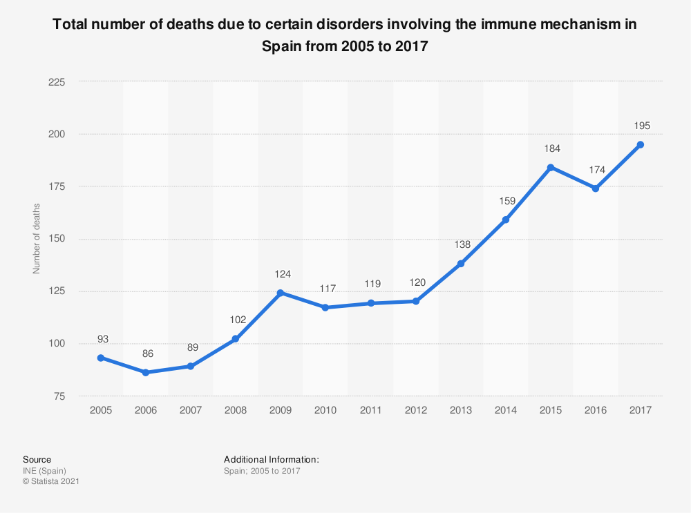 Statistic: Total number of deaths due to certain disorders involving the immune mechanism in Spain from 2005 to 2017 | Statista