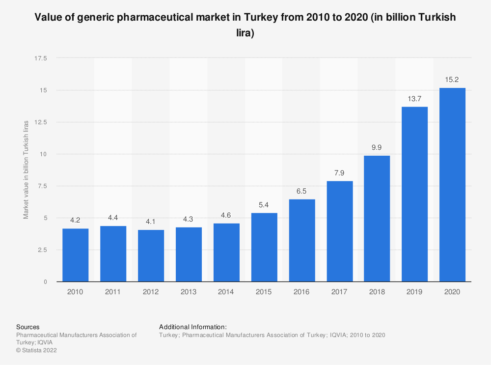 Statistic: Value of generic pharmaceutical market in Turkey from 2010 to 2020 (in billion Turkish lira)   Statista