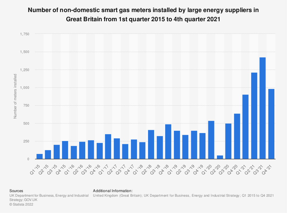 Statistic: Number of smart gas meters installed by larger energy suppliers in smaller non-domestic sites in Great Britain from 3rd quarter 2014 to 3rd quarter 2018* | Statista