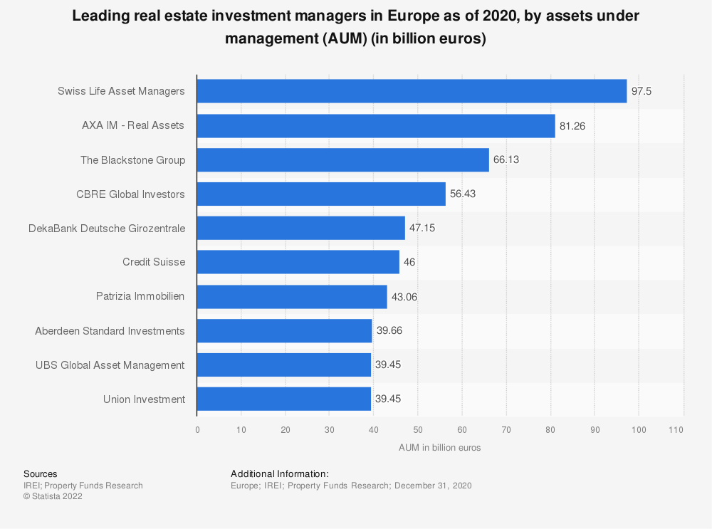 Statistic: Leading real estate investment managers in Europe as of 2019, by assets under management (AUM) (in billion euros) | Statista