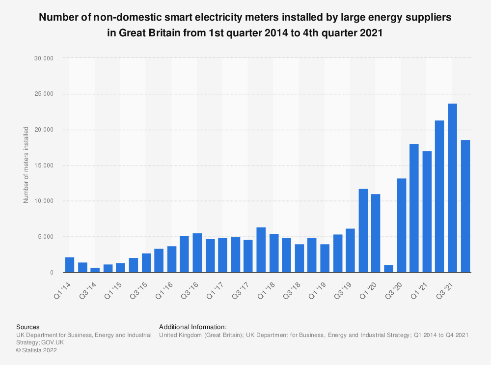 Statistic: Number of smart electricity meters installions by larger energy suppliers in smaller non-domestic sites in Great Britain from 3rd quarter 2013 to 4th quarter 2018* | Statista