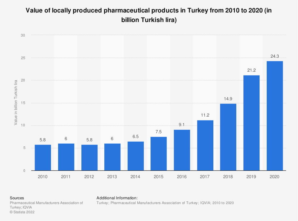 Statistic: Value of locally produced pharmaceutical products in Turkey from 2010 to 2020 (in billion Turkish lira) | Statista