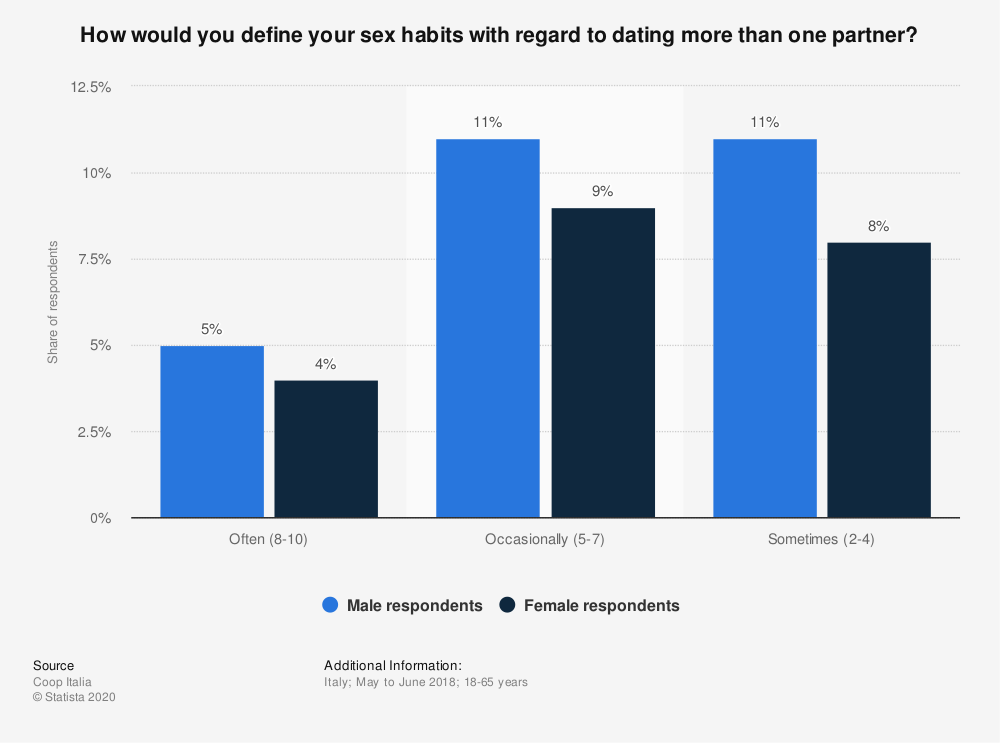 Statistic: How would you define your sex habits with regard to dating more than one partner?   Statista