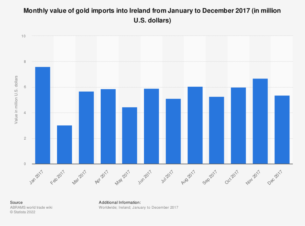 Statistic: Monthly value of gold imports into Ireland from January to December 2017 (in million U.S. dollars) | Statista
