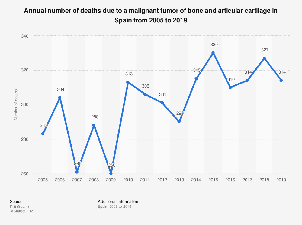 Statistic: Annual number of deaths due to a malignant tumor of bone and articular cartilage in Spain from 2005 to 2018  | Statista