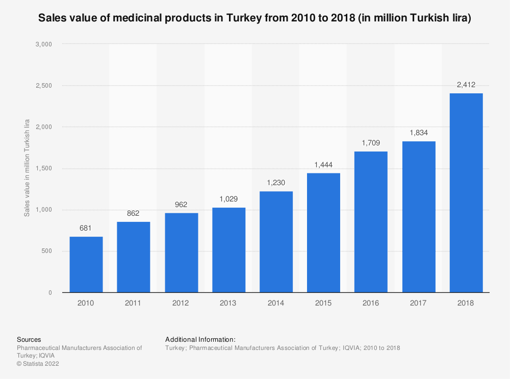 Statistic: Sales value of medicinal products in Turkey from 2010 to 2018 (in million Turkish lira) | Statista