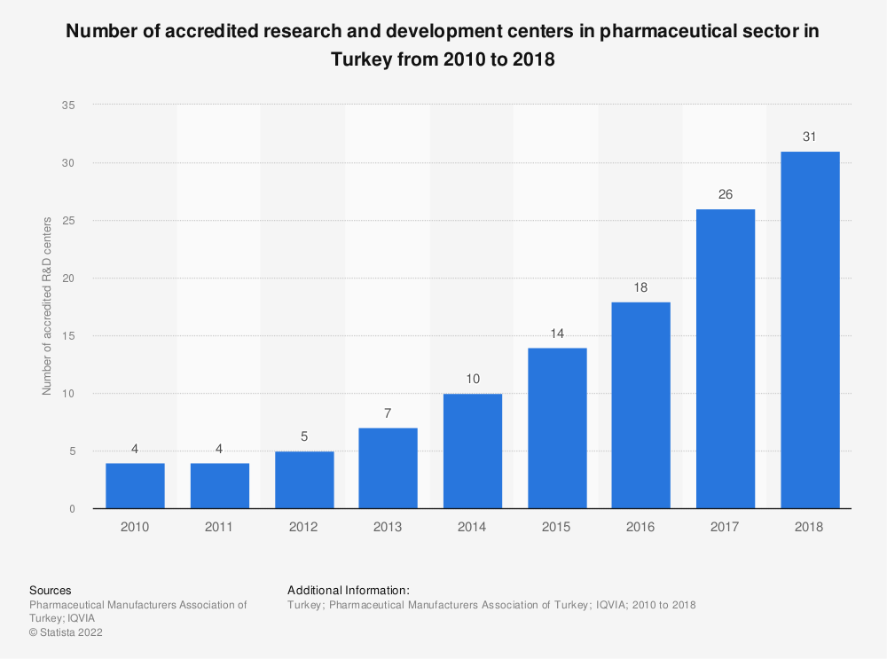 Statistic: Number of accredited research and development centers in pharmaceutical sector in Turkey from 2010 to 2018 | Statista