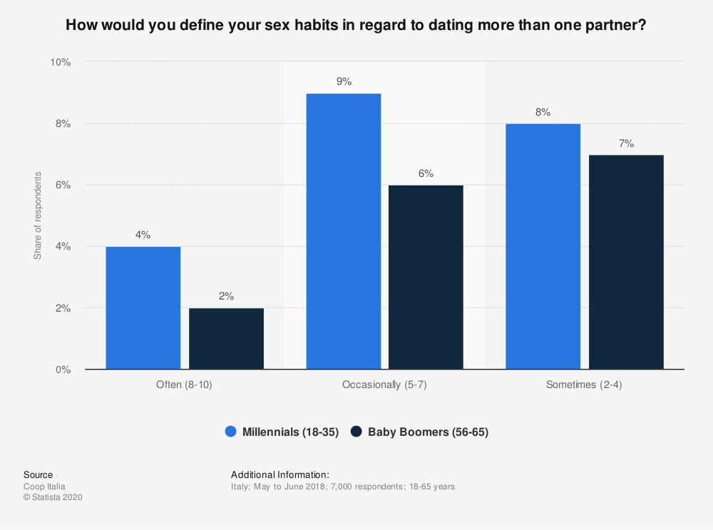 Statistic: How would you define your sex habits in regard to dating more than one partner? | Statista