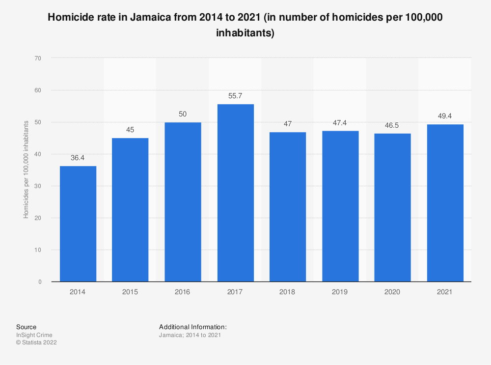 Statistic: Homicide rate in Jamaica from 2014 to 2018 (in number of homicides per 100,000 inhabitants) | Statista