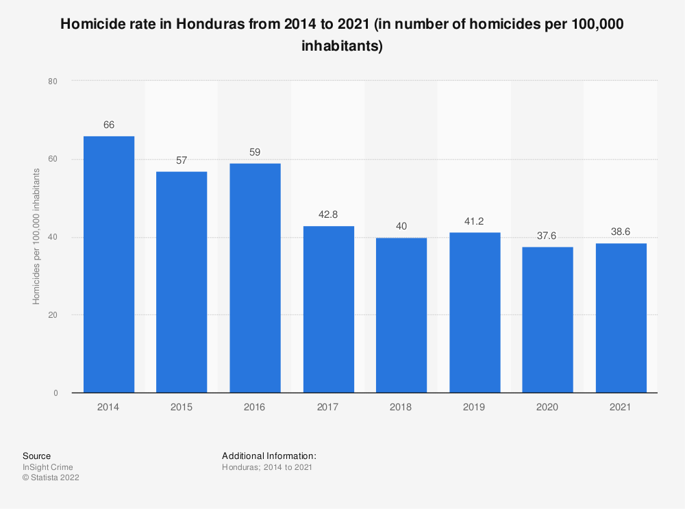 Statistic: Homicide rate in Honduras from 2014 to 2020 (in number of homicides per 100,000 inhabitants) | Statista