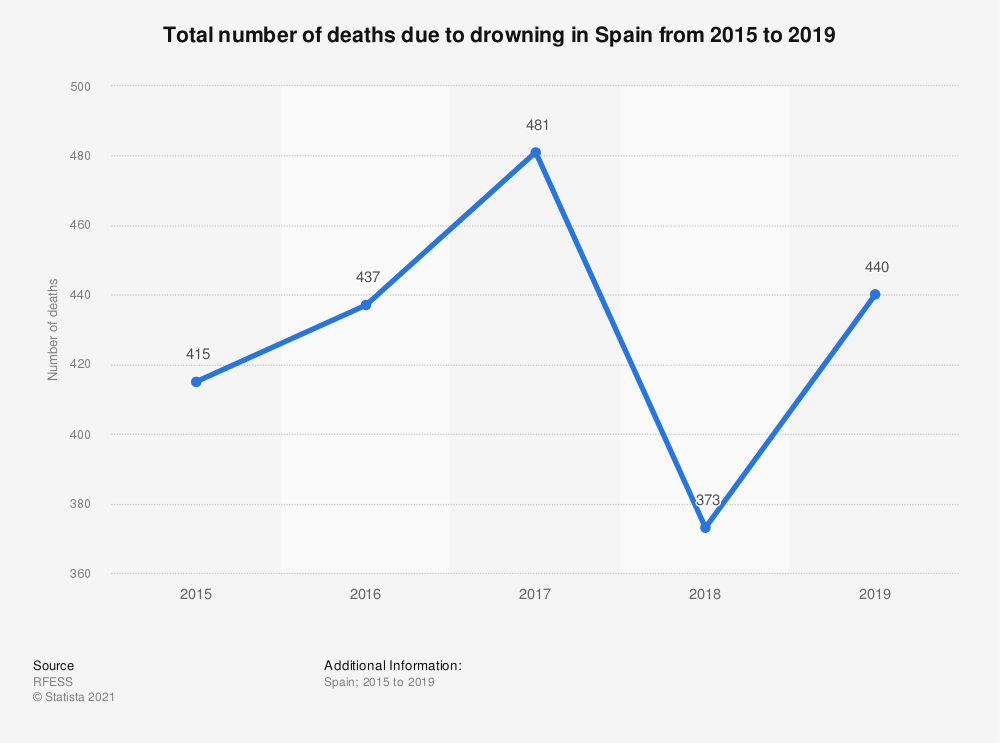 Statistic: Total number of deaths due to drowning in Spain from 2015 to 2019 | Statista