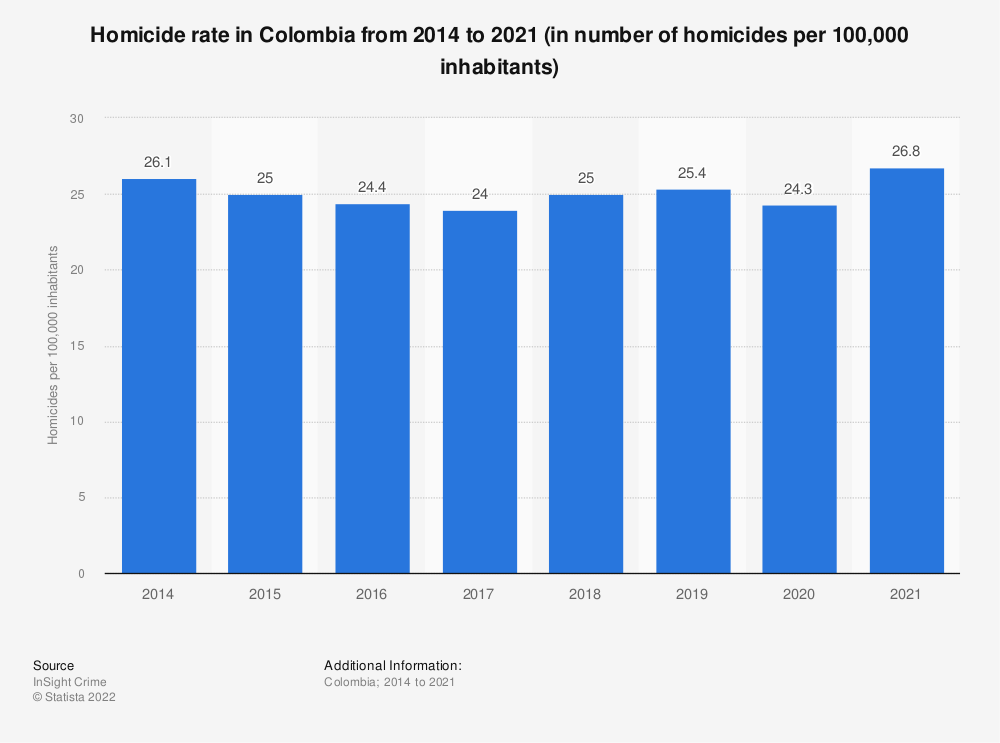Statistic: Homicide rate in Colombia from 2014 to 2019 (in number of homicides per 100,000 inhabitants) | Statista