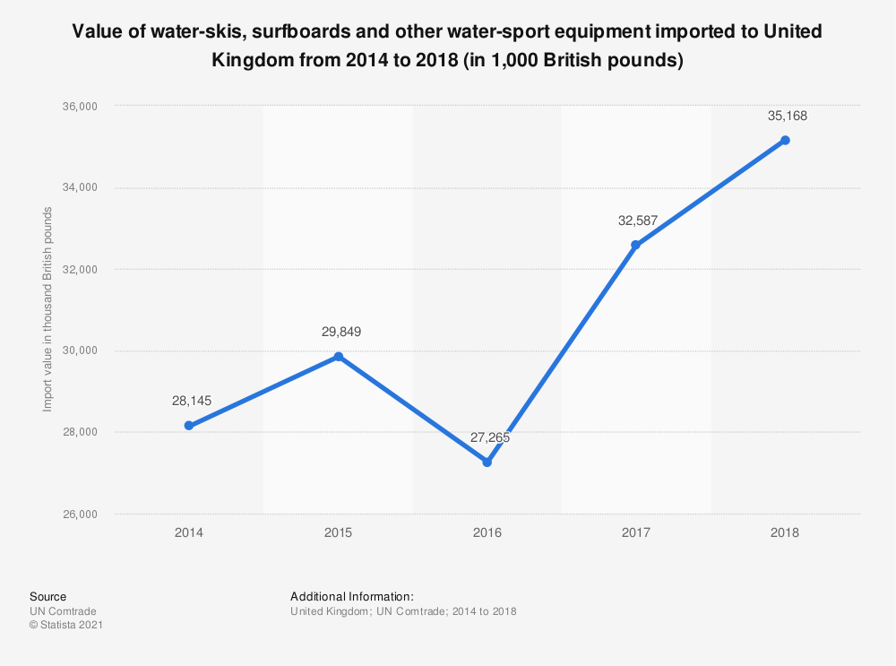 Statistic: Value of water-skis, surfboards and other water-sport equipment imported to United Kingdom from 2014 to 2018 (in 1,000 British pounds) | Statista