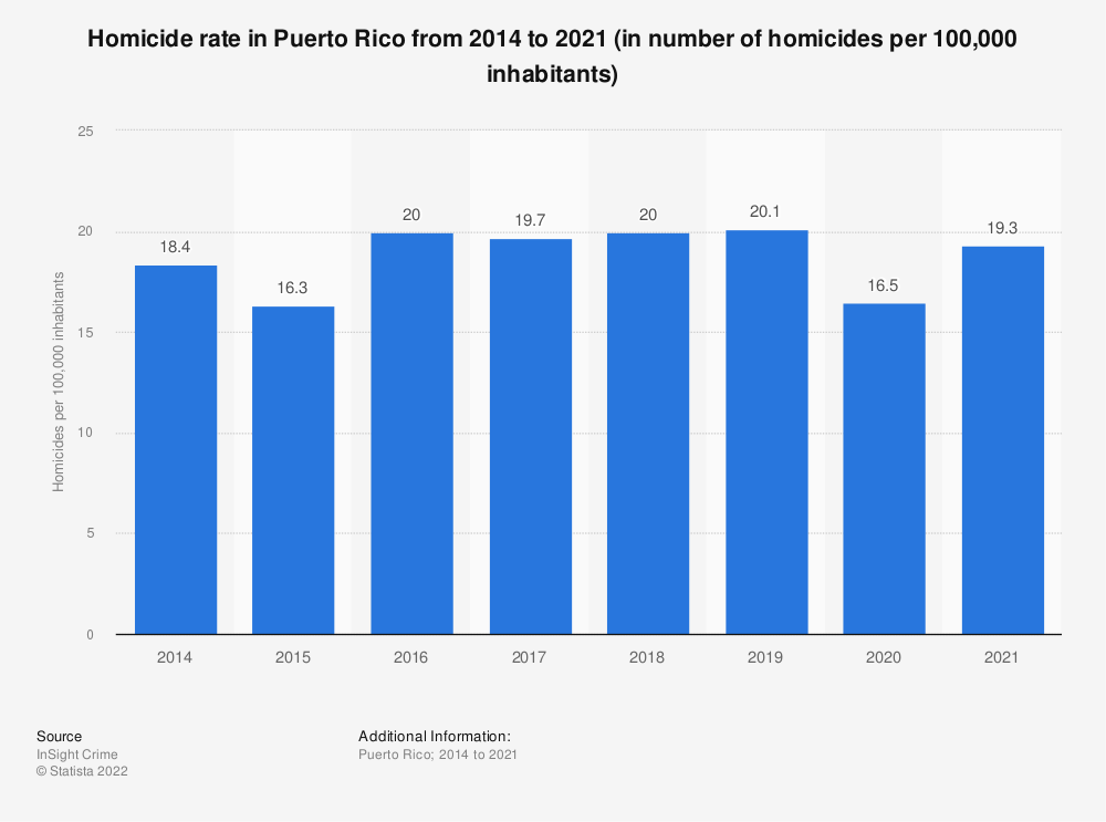 Statistic: Homicide rate in Puerto Rico from 2014 to 2019 (in number of homicides per 100,000 inhabitants) | Statista