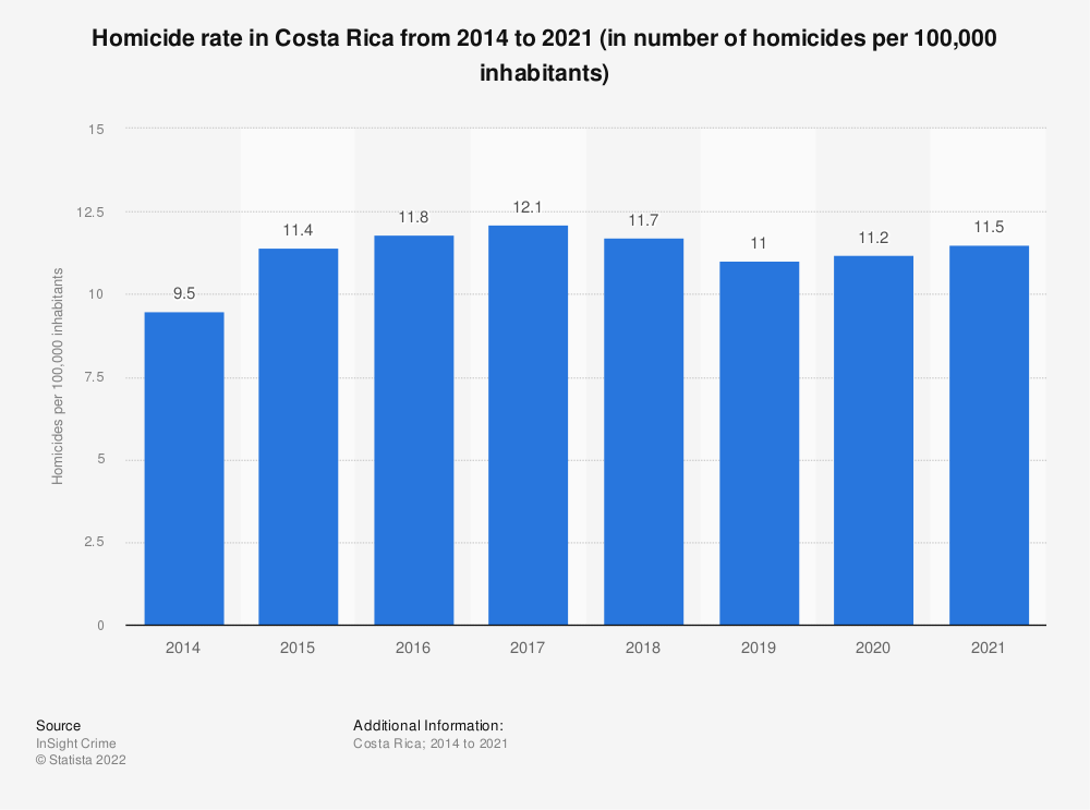 Statistic: Homicide rate in Costa Rica from 2014 to 2019 (in number of homicides per 100,000 inhabitants) | Statista
