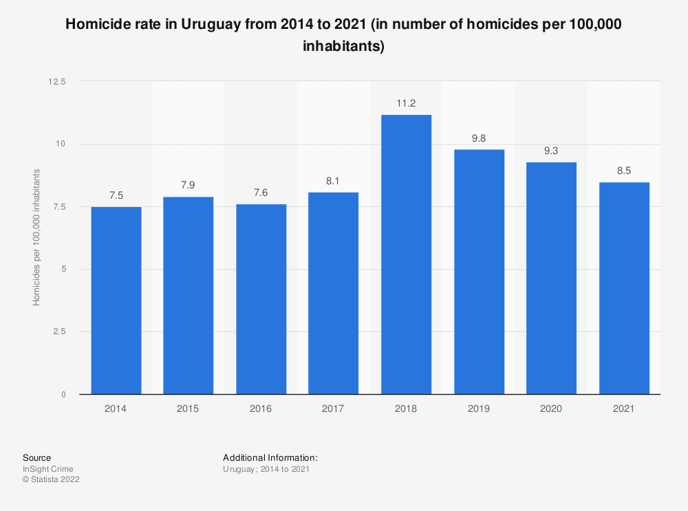 Statistic: Homicide rate in Uruguay from 2014 to 2018 (in number of homicides per 100,000 inhabitants) | Statista