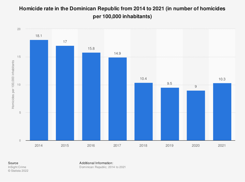 Statistic: Homicide rate in the Dominican Republic from 2014 to 2019 (in number of homicides per 100,000 inhabitants) | Statista