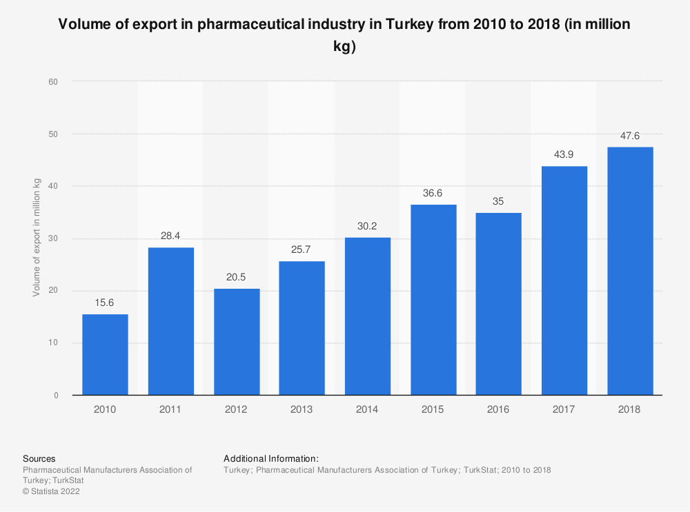 Statistic: Volume of export in pharmaceutical industry in Turkey from 2010 to 2018 (in million kg) | Statista
