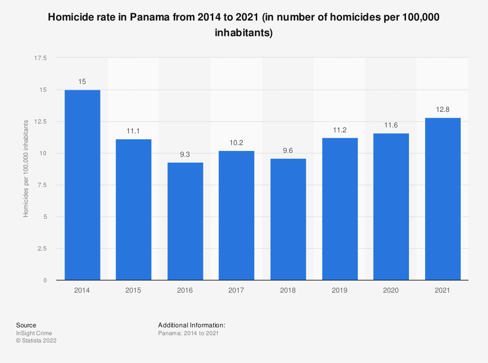 Statistic: Homicide rate in Panama from 2014 to 2019 (in number of homicides per 100,000 inhabitants) | Statista