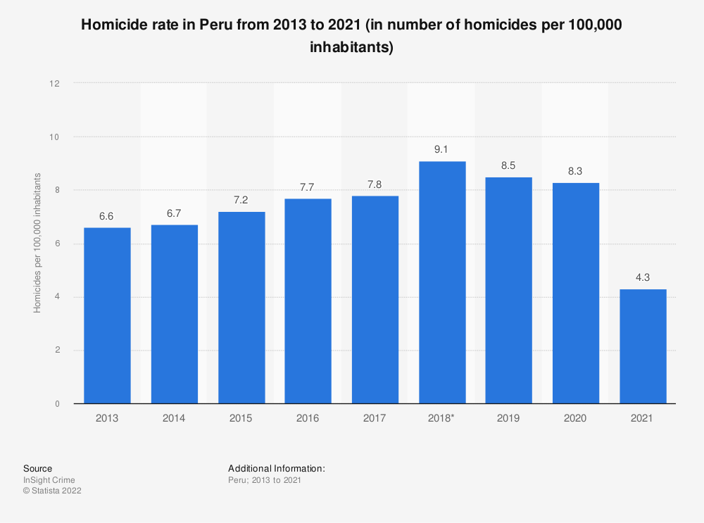 Statistic: Homicide rate in Peru from 2013 to 2019 (in number of homicides per 100,000 inhabitants) | Statista