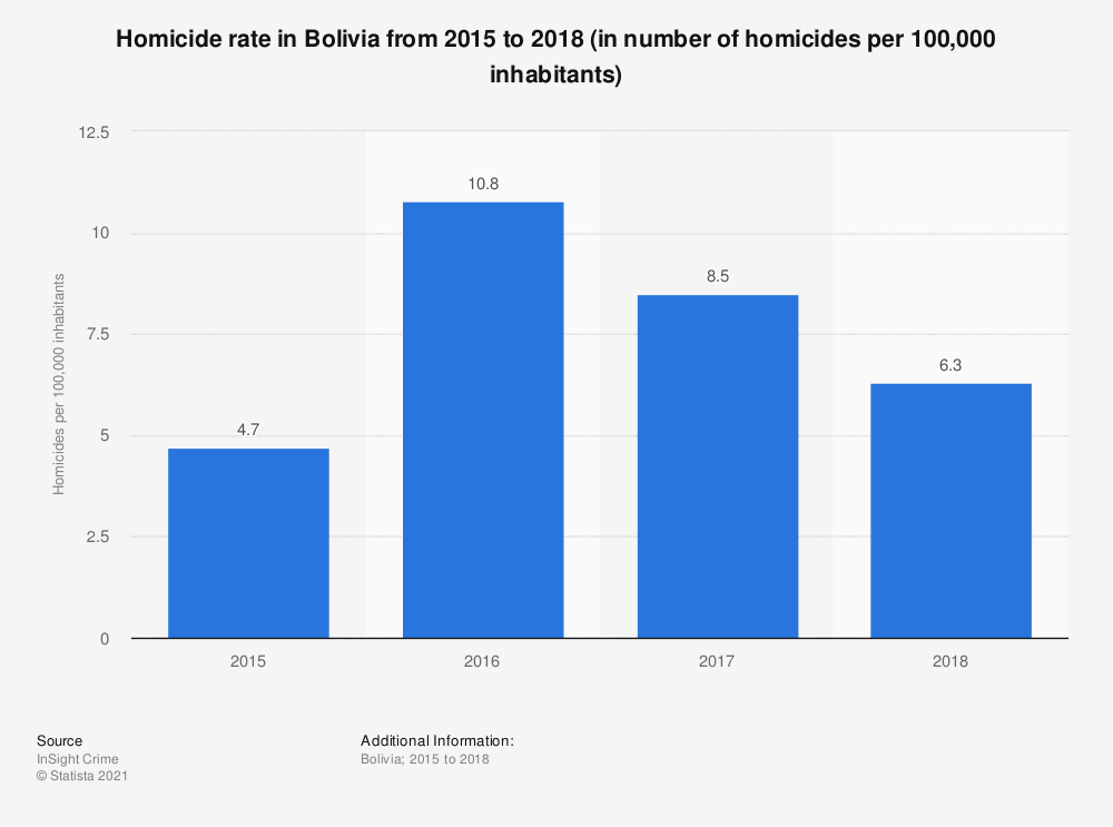 Statistic: Homicide rate in Bolivia from 2015 to 2018 (in number of homicides per 100,000 inhabitants) | Statista