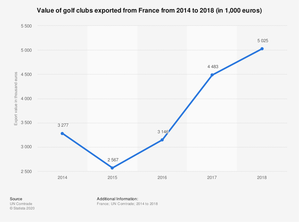 Statistic: Value of golf clubs exported from France from 2014 to 2018 (in 1,000 euros) | Statista