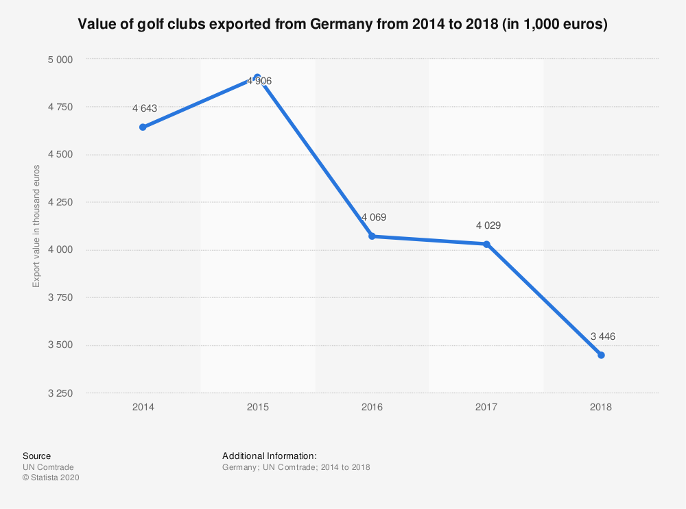 Statistic: Value of golf clubs exported from Germany from 2014 to 2018 (in 1,000 euros) | Statista