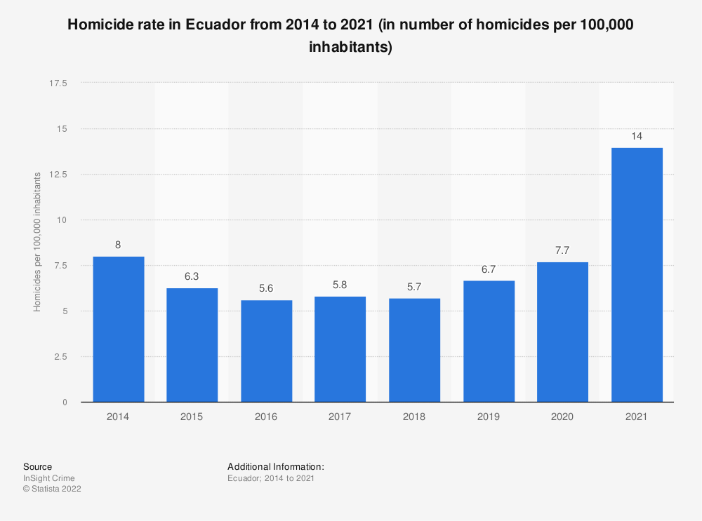 Statistic: Homicide rate in Ecuador from 2014 to 2018 (in number of homicides per 100,000 inhabitants) | Statista