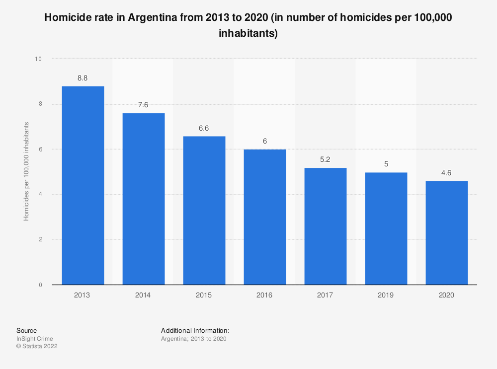 Statistic: Homicide rate in Argentina from 2013 to 2019 (in number of homicides per 100,000 inhabitants) | Statista