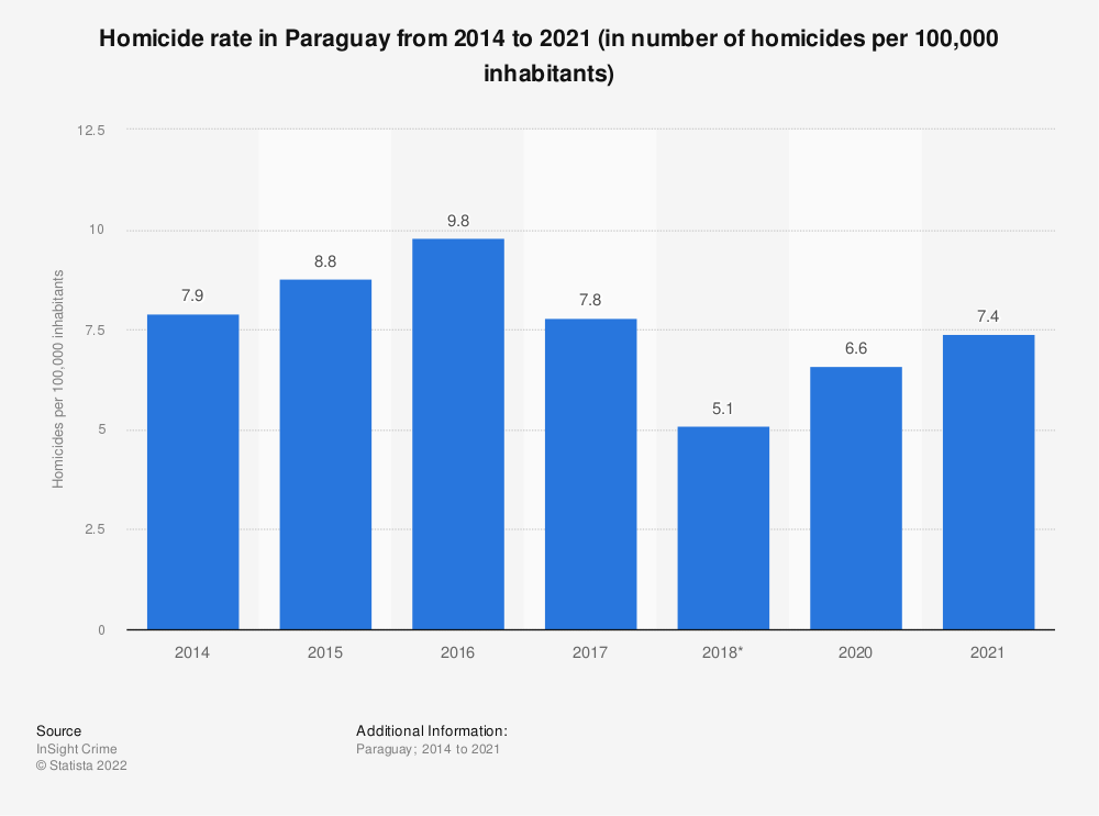 Statistic: Homicide rate in Paraguay from 2014 to 2018 (in number of homicides per 100,000 inhabitants) | Statista