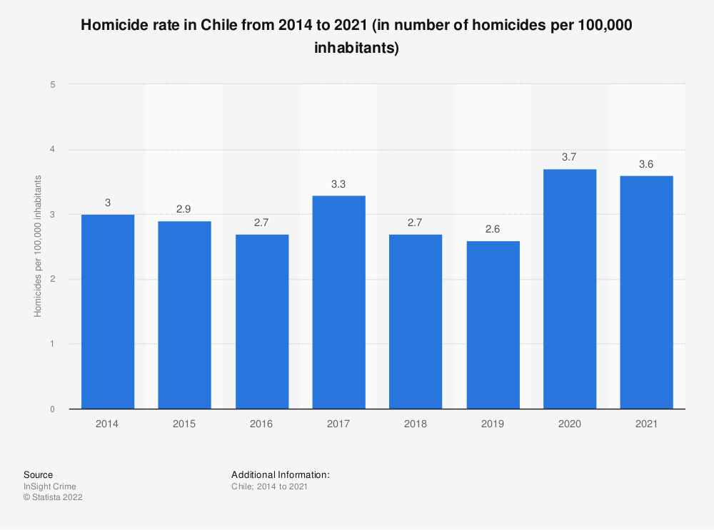 Statistic: Homicide rate in Chile from 2014 to 2018 (in number of homicides per 100,000 inhabitants) | Statista