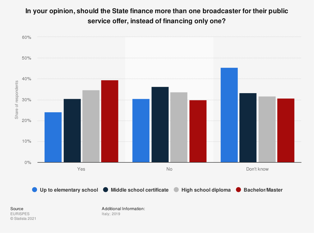 Statistic: In your opinion, should the State finance more than one broadcaster for their public service offer, instead of financing only one?   Statista