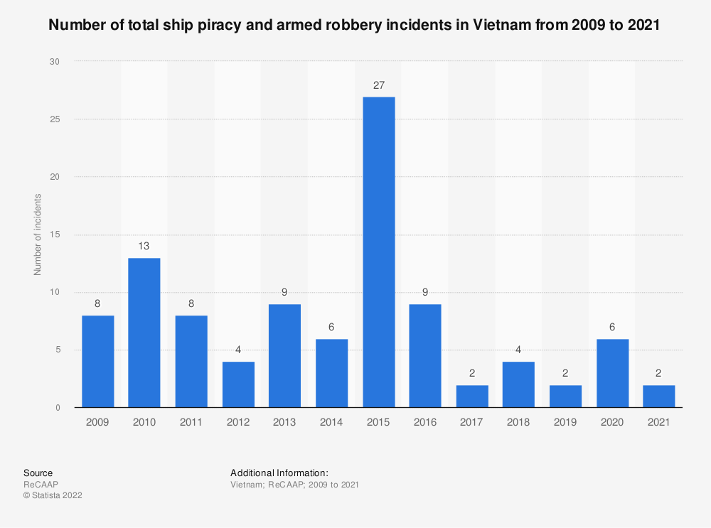 Statistic: Number of total ship piracy and armed robbery incidents in Vietnam from 2009 to 1st quarter of 2019 | Statista