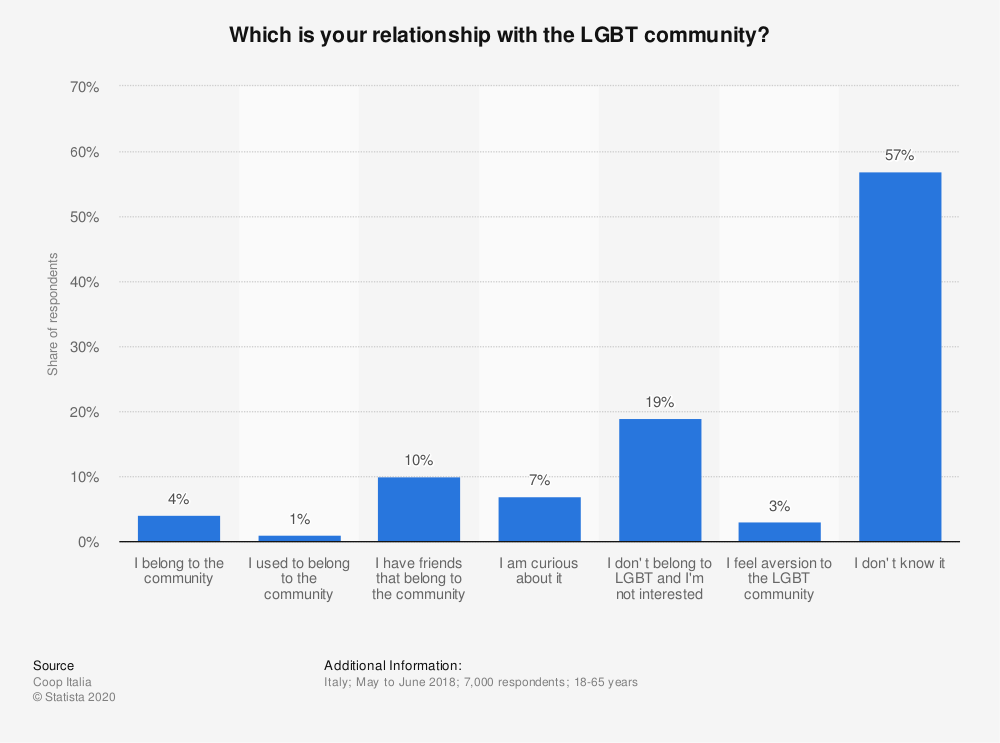 Statistic: Which is your relationship with the LGBT community? | Statista